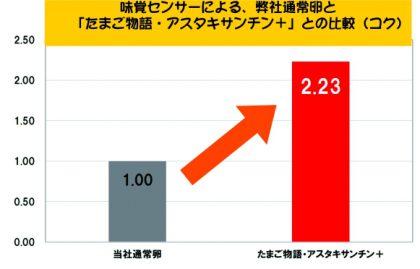 コク比較グラフ